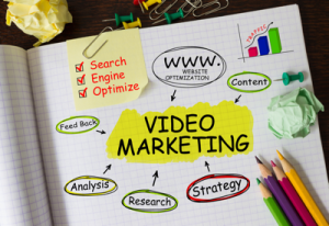 Web video marketing and production from Perth Local Markering
